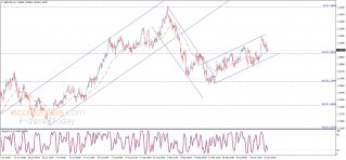The GBPUSD reaches the target - Analysis - 26-10-2020