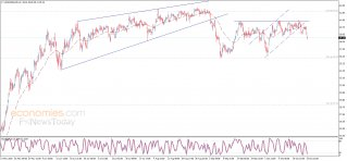Crude oil price hits the first target – Analysis - 26-10-2020