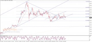 Midday update for Gold 26-10-2020