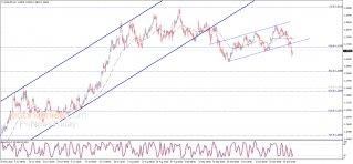 The EURUSD activates the negative scenario – Analysis - 30-10-2020