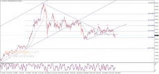 الذهب يلامس الهدف – تحليل - 30-10-2020