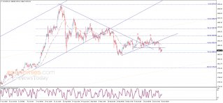 Midday update for Gold 30-10-2020