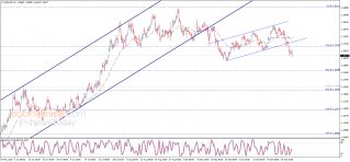 Update: The EURUSD resumes the decline