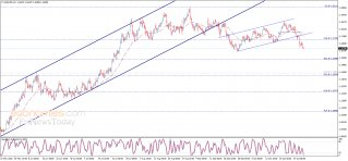 The EURUSD continues to decline – Analysis - 02-11-2020
