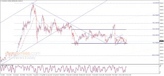 Update: Gold price tests the minor resistance