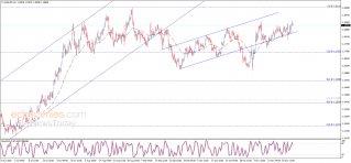 تحديث منتصف اليوم لليورو مقابل الدولار 25-11-2020
