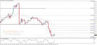 End of day analysis for Gold 25-11-2020