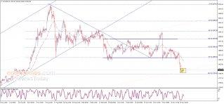 الذهب في مسار جانبي – تحليل - 26-11-2020