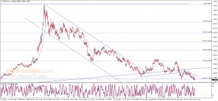 The USDCAD breaks the support – Analysis - 02-12-2020
