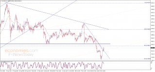 End of day analysis for Gold 02-12-2020