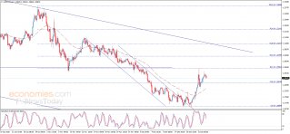 The USDCAD is affected by the negative momentum – Analysis - 23-12-2020