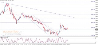 The USDCAD keeps its negative stability – Analysis - 29-12-2020