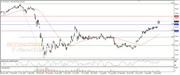 City Group climbs in positive zone - Analysis - 12-01-2021