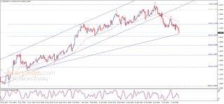 تحليل الإغلاق لليورو مقابل الدولار 15-01-2021