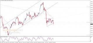 تحليل الإغلاق للذهب 15-01-2021
