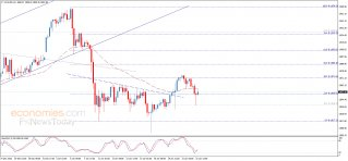 Update: Gold price consolidates above the support