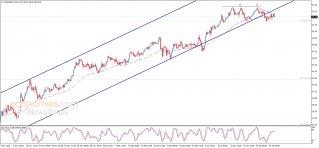النفط يبدأ بسلبية – تحليل - 26-01-2021