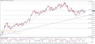 اليورو ينتظر إشارة التأكيد – تحليل - 27-01-2021
