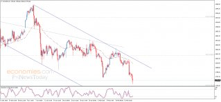 Update: Gold price approaches the target