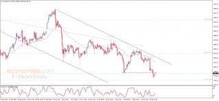 Gold price keeps declining – Analysis - 18-02-2021