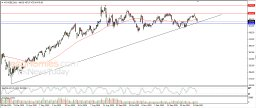 Adobe leans on main upward trend line - Analysis - 22-02-2021