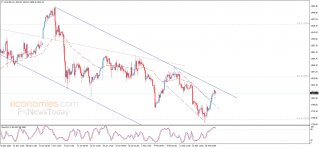 Midday update for Gold 23-02-2021
