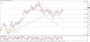 تحديث منتصف اليوم لليورو مقابل الدولار 25-02-2021