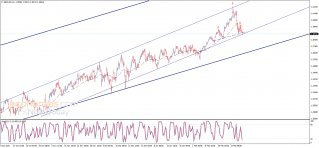 The GBPUSD presses on the support - Analysis - 02-03-2021