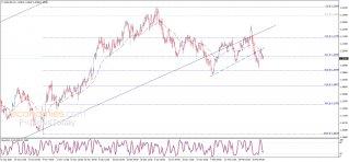 اليورو يستأنف الانخفاض – تحليل - 04-03-2021