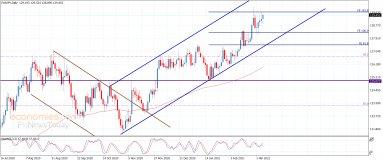 اليورو مقابل الين يحتاج لاختراق الحاجز- تحليل - 5-3-2021