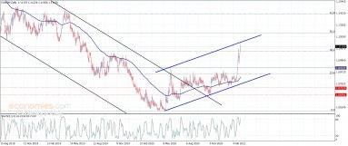 اليورو مقابل الفرنك يصطدم بمقاومة قوية– تحليل – 5-3-2021