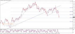 EUR USD Analysis