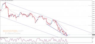 Gold price within positive pattern – Analysis - 09-03-2021
