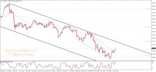 Gold price turns to rise – Analysis - 11-03-2021