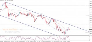 Gold price breaks the support – Analysis - 12-03-2021