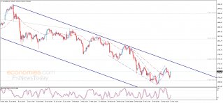 Update: Gold price faces solid support
