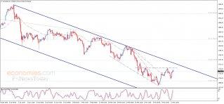 Gold price loses momentum – Analysis - 15-03-2021