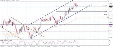 The EURJPY attempts to decrease the losses – Analysis – 23-3-2021