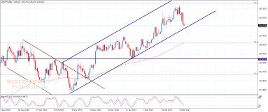 The EURJPY approaches the main support – Analysis – 24-3-2021