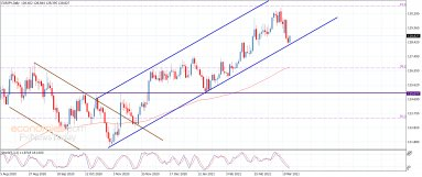The EURJPY holds above the support – Analysis – 25-3-2021