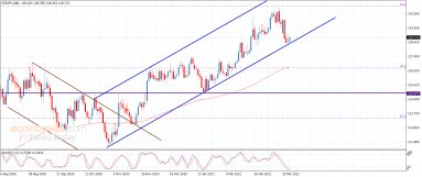 The EURJPY keeps the positive stability – Analysis – 26-3-2021