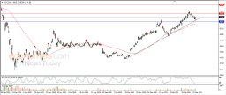 City Group climbs after leaning on upside trend line - Analysis - 26-03-2021