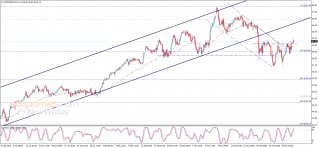 Crude oil price breaches the resistance – Analysis - 30-03-2021