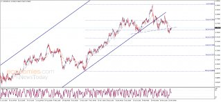 The AUDUSD attempts to breach – Analysis - 30-03-2021