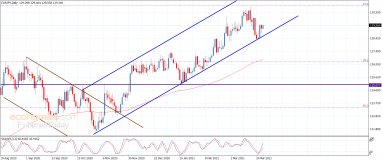 The EURJPY repeats the positive closings – Analysis – 30-3-2021