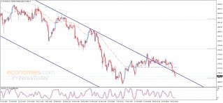 Midday update for Gold 30-03-2021