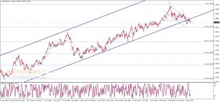 The GBPUSD continues to decline - Analysis - 31-03-2021