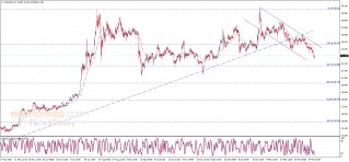 Midday update for Silver 31-03-2021
