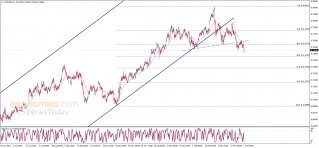 Midday update for the AUDUSD 01-04-2021