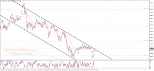 Update: Gold price touches the target